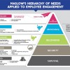 Maslow's Hierarchy of Needs And Employee Engagement
